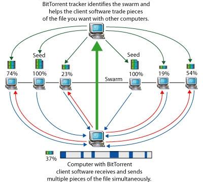 μTorrent โปรแกรมโหลดบิตตัวเล็กสเปคแจ่ม ที่ครองใจนักโหลดบิตทั่วโลก