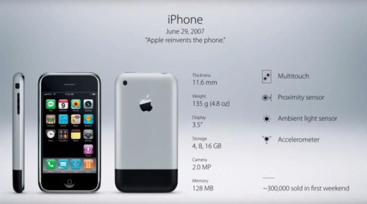 วิวัฒนาการของ iPhone ตั้งแต่รุ่นแรกจนถึงปัจจุบัน